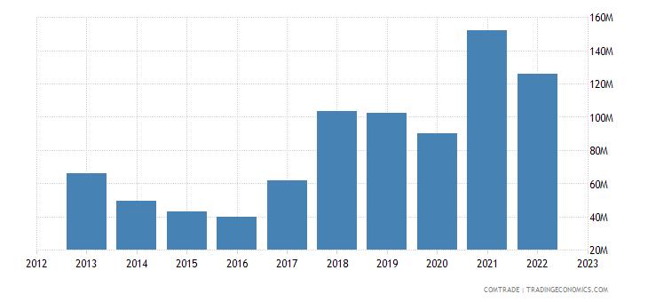 albania exports serbia iron steel