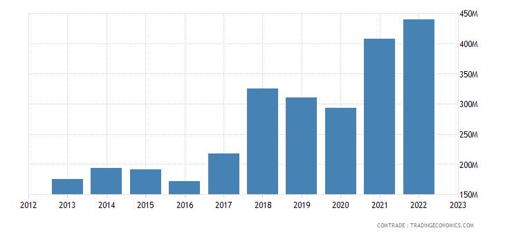 albania exports serbia