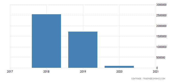 albania exports slovenia lead