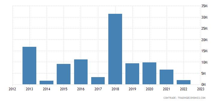 albania exports slovenia