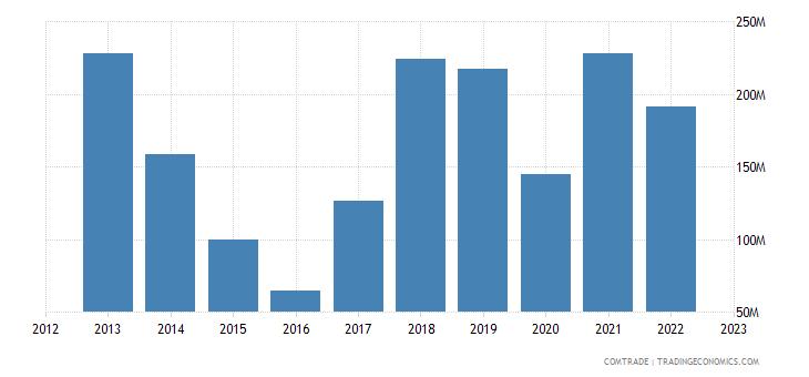 albania exports spain