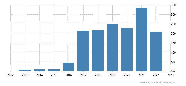 albania exports sweden