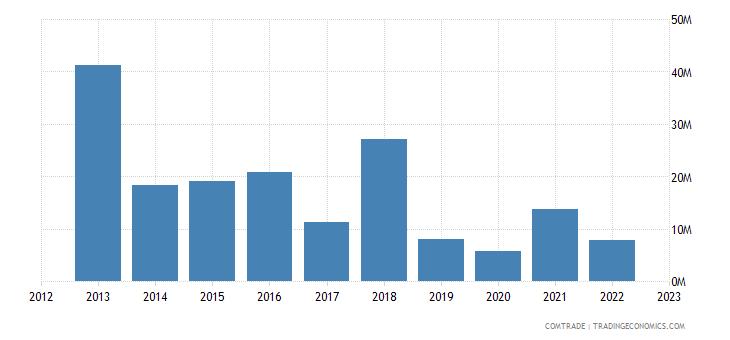 albania exports switzerland