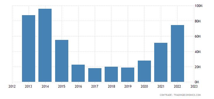 albania exports turkey