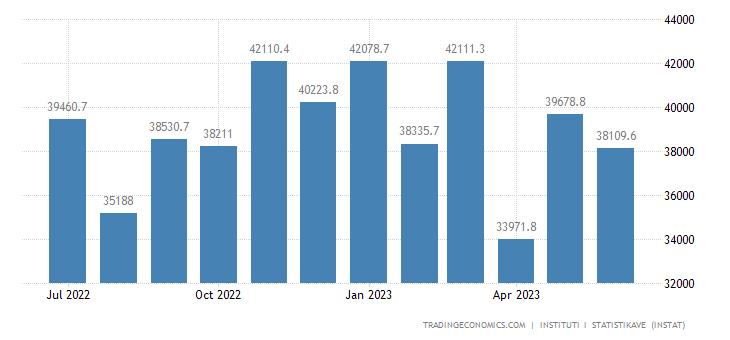 Albania Exports