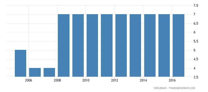 albania extent of director liability index 0 to 10 wb data