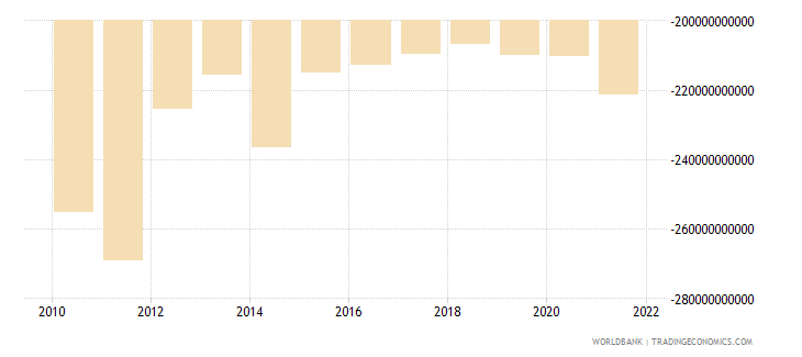 albania external balance on goods and services constant lcu wb data