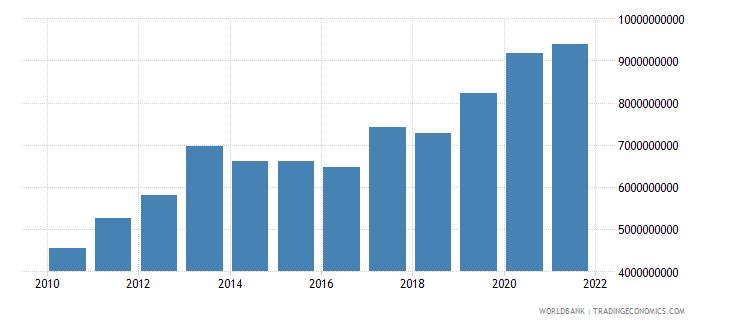 albania external debt stocks long term dod us dollar wb data