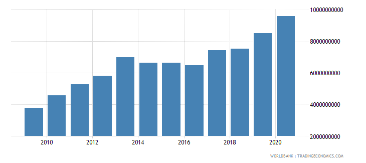 albania external debt stocks long term dod us dollar wb data