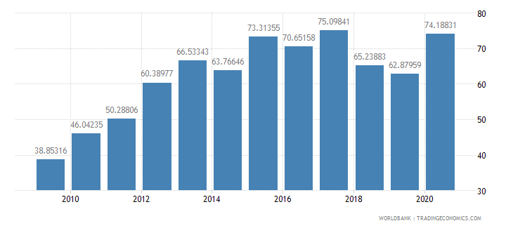 albania external debt stocks percent of gni wb data