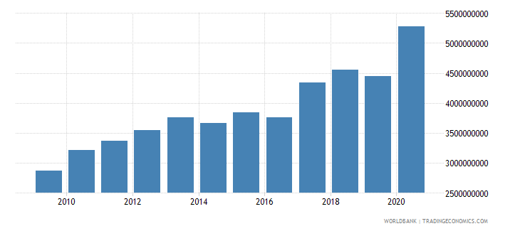 albania external debt stocks public and publicly guaranteed ppg dod us dollar wb data