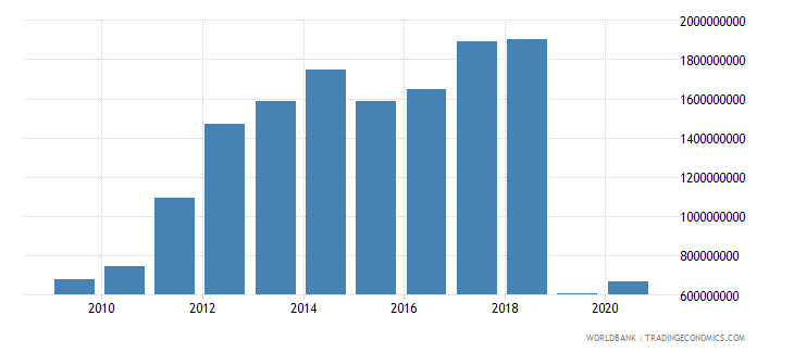 albania external debt stocks short term dod us dollar wb data