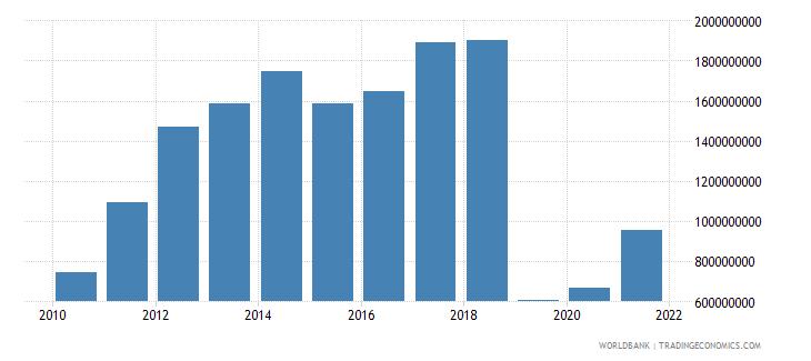 albania external debt stocks short term dod us dollar wb data