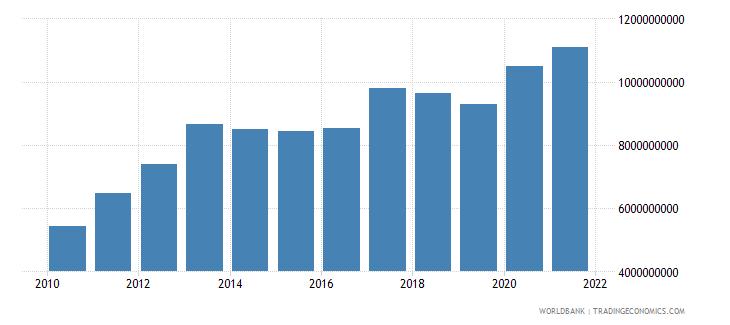 albania external debt stocks total dod us dollar wb data