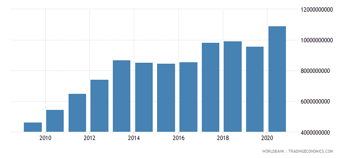 albania external debt stocks total dod us dollar wb data