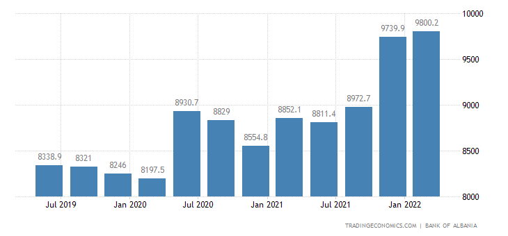 Albania Gross External Debt