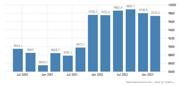 Albania Gross External Debt