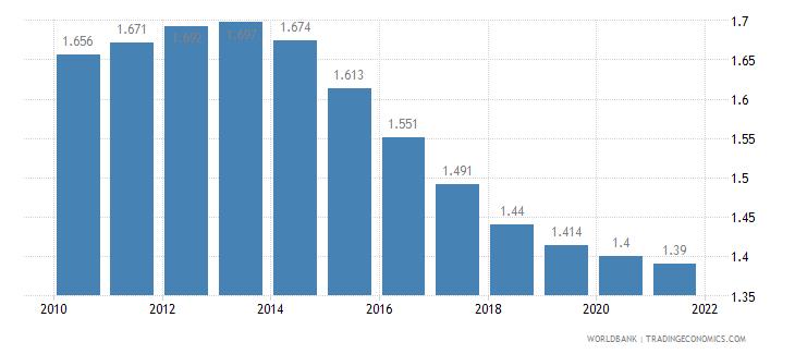 albania fertility rate total births per woman wb data