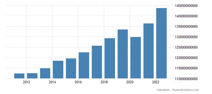 albania final consumption expenditure constant lcu wb data