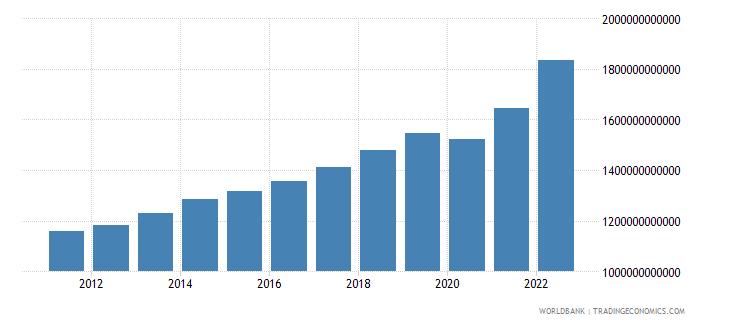 albania final consumption expenditure current lcu wb data