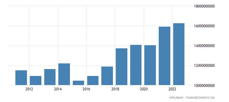 albania final consumption expenditure us dollar wb data