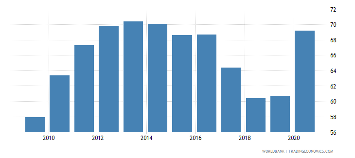 albania financial system deposits to gdp percent wb data
