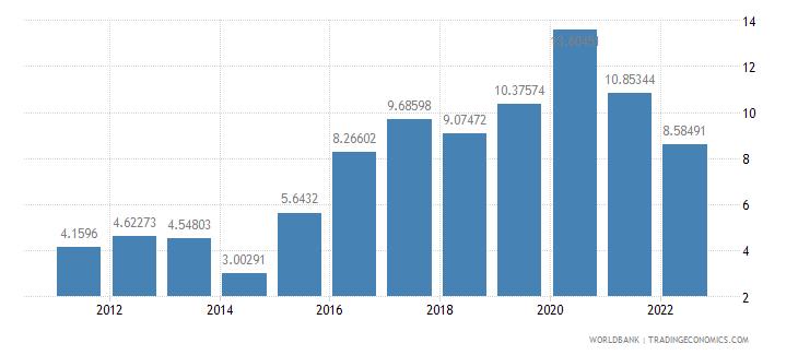 albania food exports percent of merchandise exports wb data