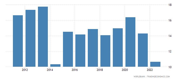 albania food imports percent of merchandise imports wb data