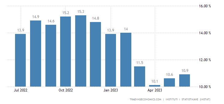 Albania Food Inflation