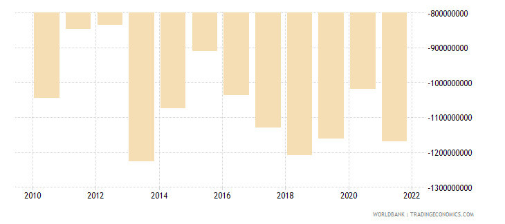 albania foreign direct investment net bop us dollar wb data