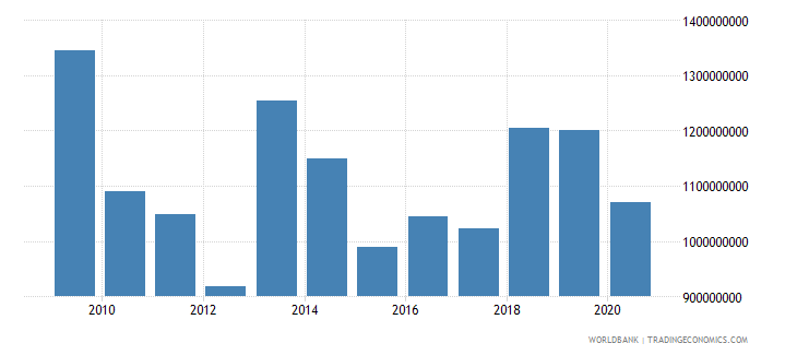 albania foreign direct investment net inflows bop us dollar wb data