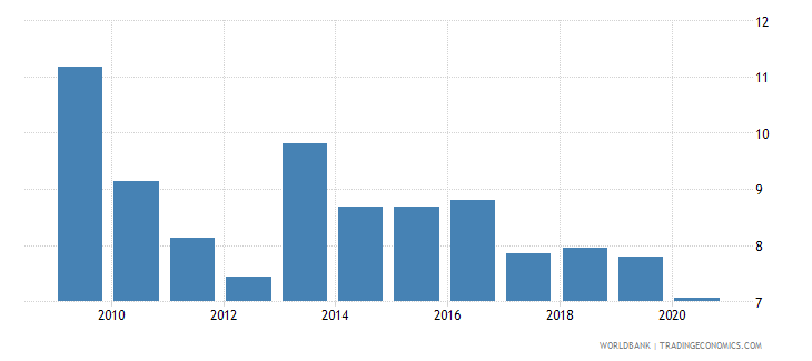 albania foreign direct investment net inflows percent of gdp wb data