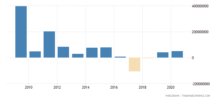 albania foreign direct investment net outflows bop current us$ wb data