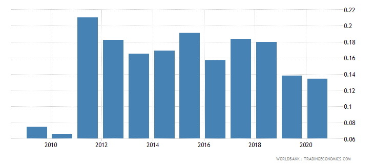 albania forest rents percent of gdp wb data