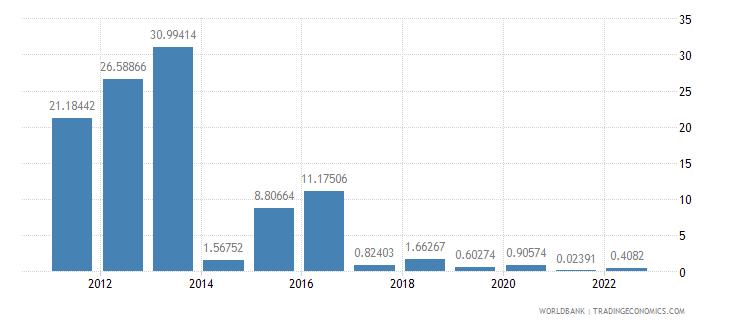 albania fuel exports percent of merchandise exports wb data