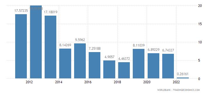 albania fuel imports percent of merchandise imports wb data