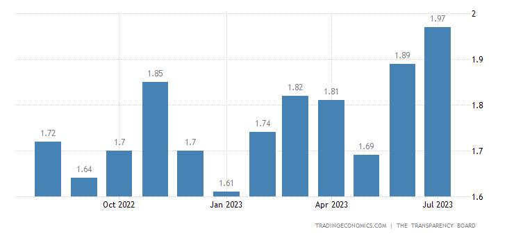 Albania Gasoline Prices