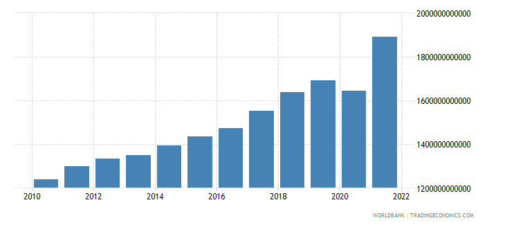 albania gdp at market prices linked series current lcu wb data