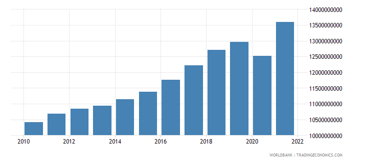 albania gdp constant 2000 us dollar wb data