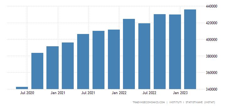 Albania GDP Constant Prices