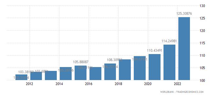 albania gdp deflator base year varies by country wb data