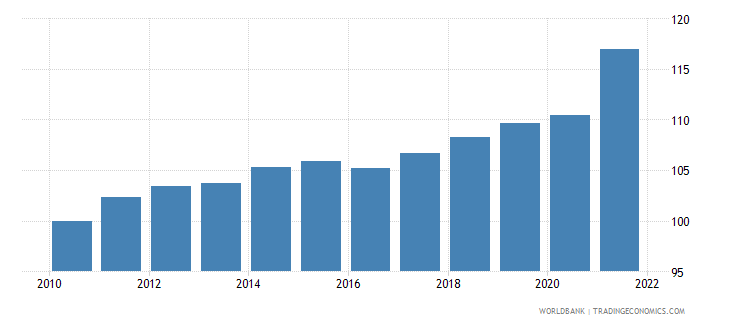albania gdp deflator linked series base year varies by country wb data