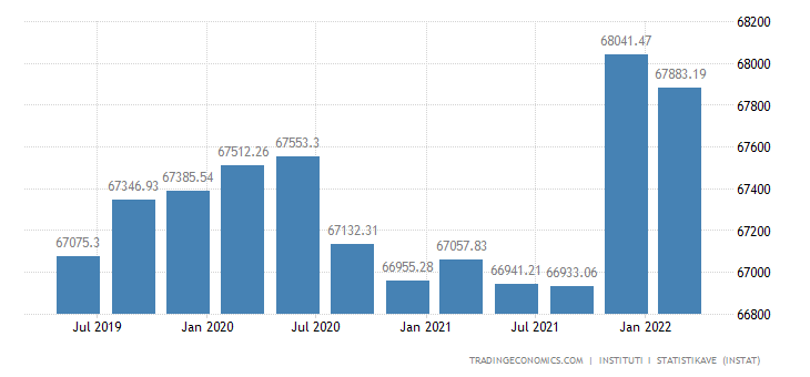 Albania GDP From Agriculture
