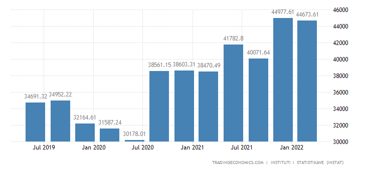 Albania GDP From Construction