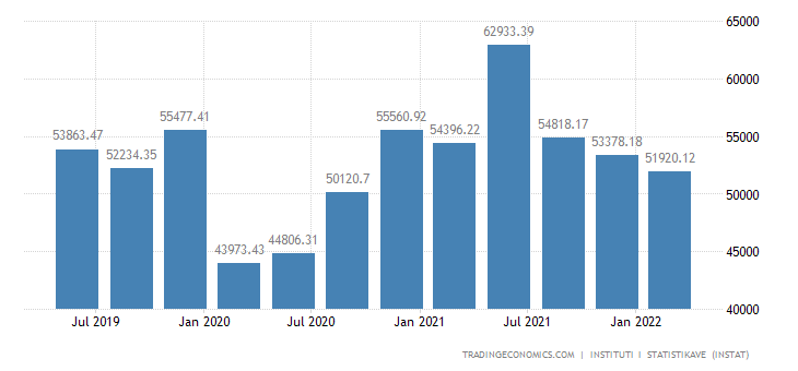 Albania GDP From Mining