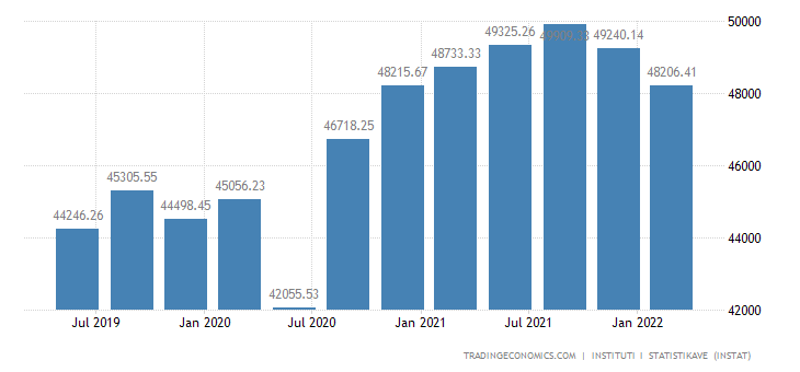 Albania GDP From Public Administration