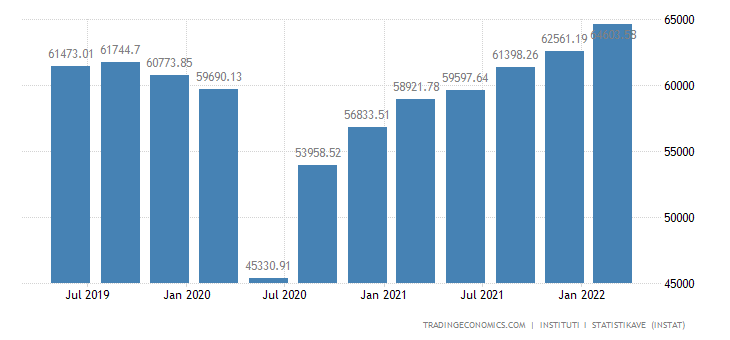 Albania GDP From Wholesale and Retail Trade