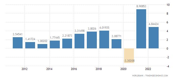 albania gdp growth annual percent wb data