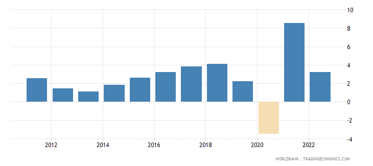 albania gdp growth constant 2010 usd wb data