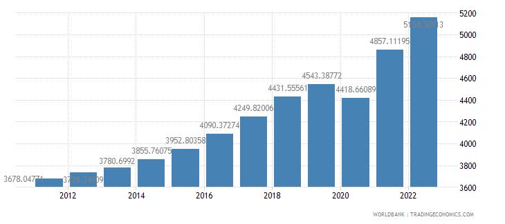 albania gdp per capita constant 2000 us dollar wb data